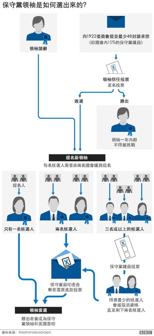 _104747666_tory_leadership_v3_640_chinese-nc.jpg
