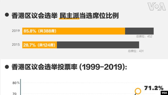 香港区议会选举结果席位比例及投票率。