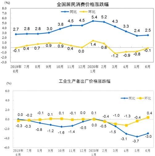 过去一年来全国居民消费价格指数与工业生产出厂价格涨跌幅情况对比