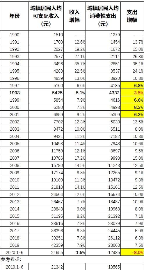 1990年以来中国城镇居民收支演变情况一览