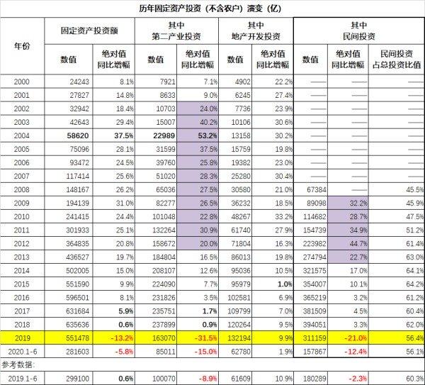 2000年以来中国历年固定资产(不含农户)投资情况一览(亿元人民币)