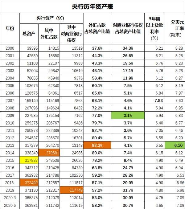 中国央行历年资产表变动情况
