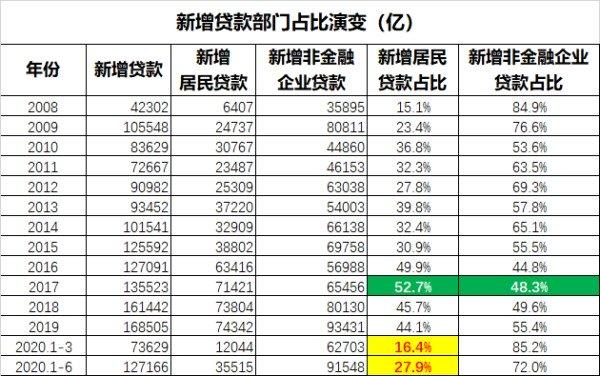 2008年来新增贷款部门占比演变情况(亿元人民币)