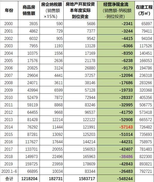 中国的房地产企业宏观现金流情况(亿元人民币)