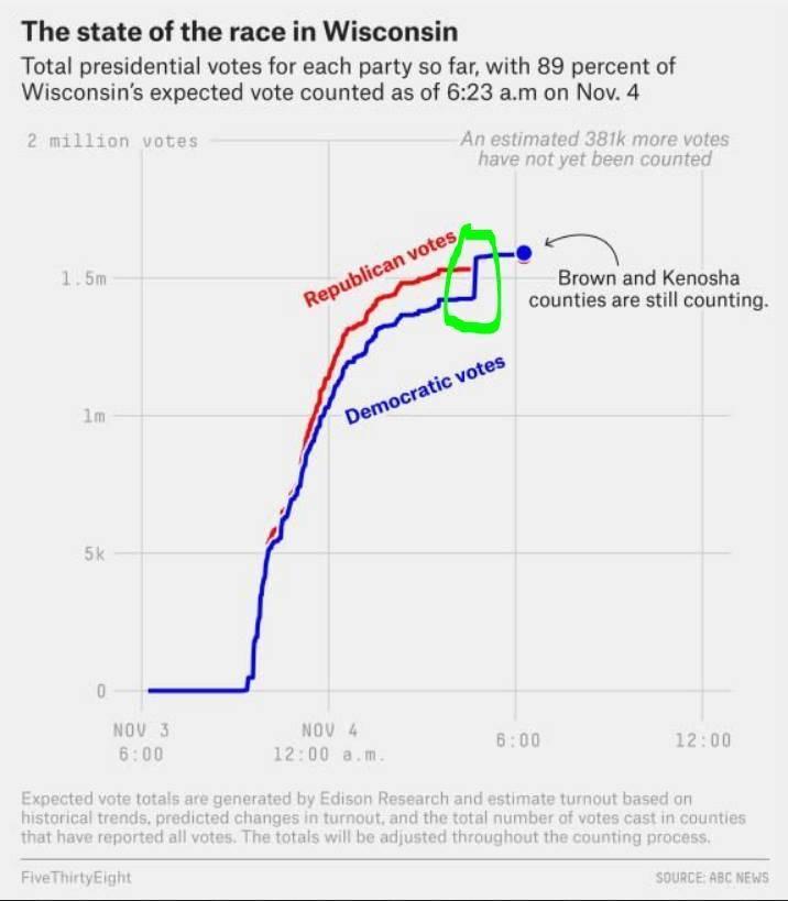 只見威斯康辛州原先由川普穩定領先,然而在接近美東早上時間6點時,代表拜登選票的直線突然暴增呈「直線上竄」,並直接超過川普。(擷取自推特)