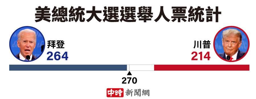 美总统大选选举人票统计(製图:陈友龄)