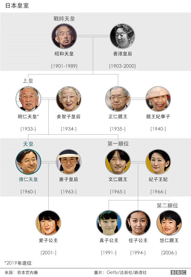 日本皇室成员图