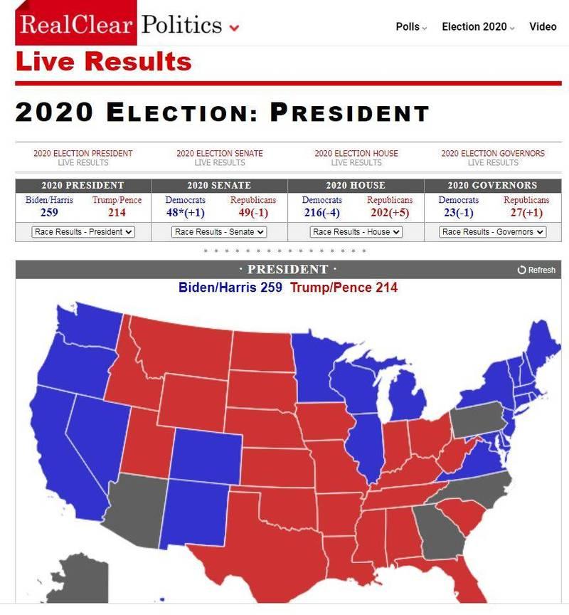 美國民調整合網站標註拜登只取得259張選舉人票,未跨過270票的當選門檻,與各大主流媒體說法不同。(圖擷取自「Real Clear Politics」網站)