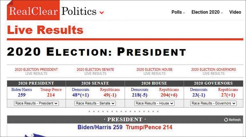 美國政治新聞與民調數據聚合網站「真清晰政治」(RCP)顯示,民主黨總統候選人拜登目前只能拿259張選舉人票,尚未達當選所需270張。(取自網路)