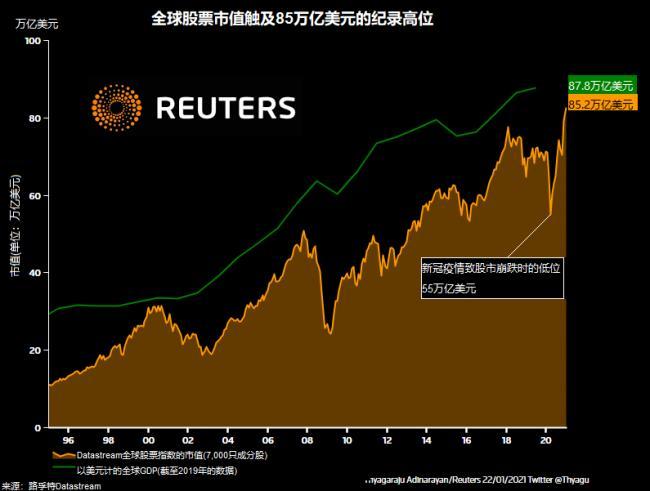 World stocks market cap versus GDP.png