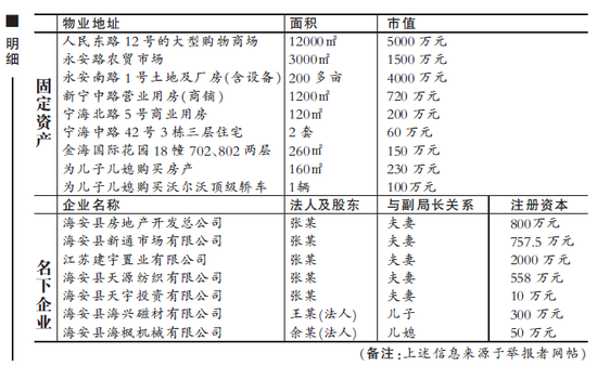 江苏海安县工商副局长家产就达1.8亿
