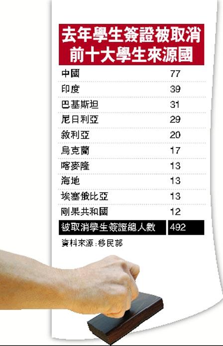 """""""不务正业""""排榜首 77名留加学生被踢回国"""