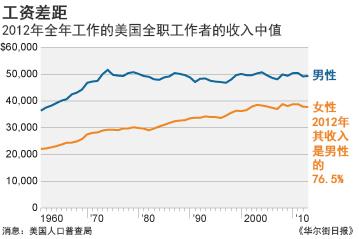 美国男女薪酬差距  10年未变(图文)