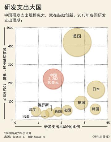 中国很难产生世界级的创新成果   为什么