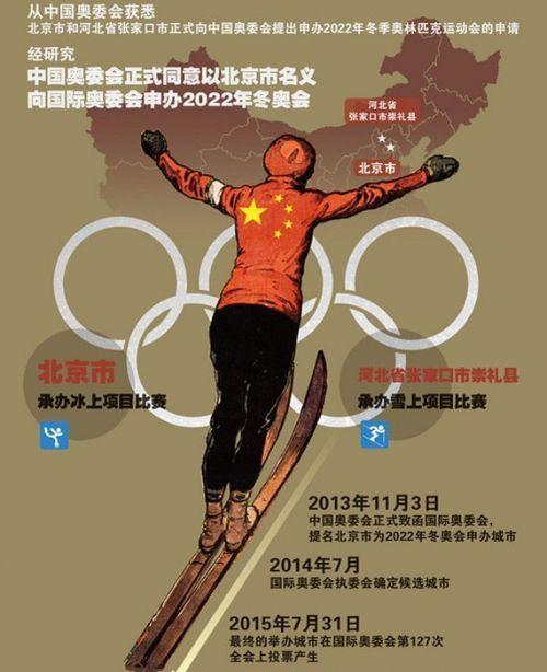对手接连退出 北京有望主办2022冬奥会
