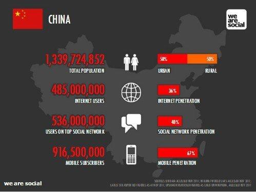 china_social_media&internet_users_we-are-social.com_uk.jpg