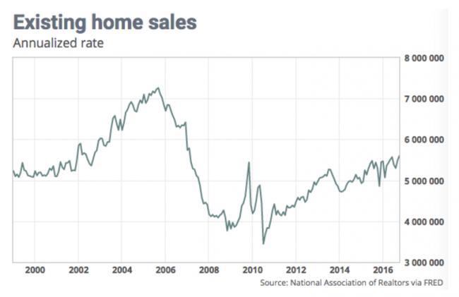 需求井喷 美国成屋销售总数创九年半新高