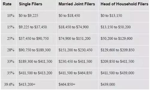 美国人频繁结婚离婚图啥