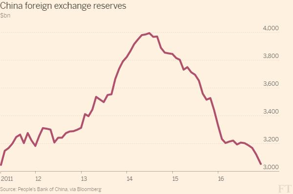 中国抛大量外汇储备 全力抑制人民币贬值