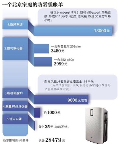 北京两口之家防霾账单:多产品齐上花3万