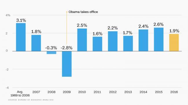 美国诞生首位GDP增速未达到3%的总统