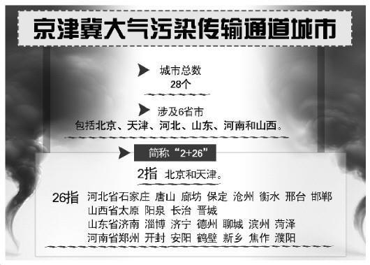 28市被确定为京津冀大气污染传输通道