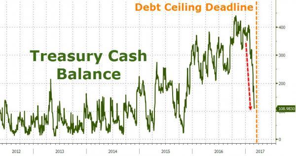 债务上限临近 这是市场最需要担心的一张图