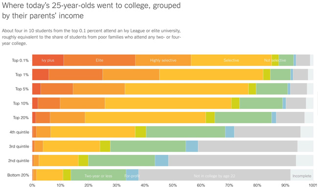 几张图表让你看清美国高等教育的实质