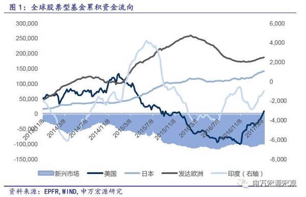 美联储加息 20图预计资金仍继续流入股市