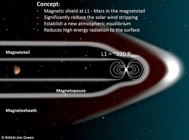 """该提案计划在火星与太阳之间的L1轨道上建立起磁偶极场,即由大小相等、方向相反的磁极构成的磁场。该""""人造磁场""""将保护火星免受太阳风的侵袭。没有了高能粒子的轰炸,火星大气层便可逐渐恢复。"""