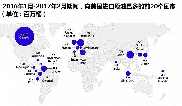 中国超过加拿大 成美国最大石油客户