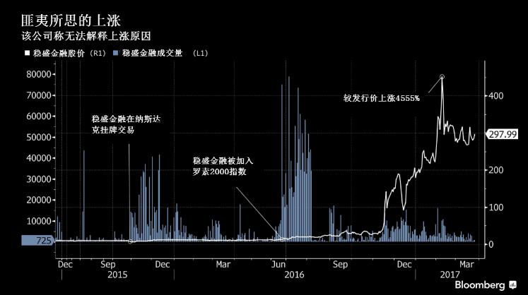 神秘暴涨4500%的中国股票 总裁已辞职