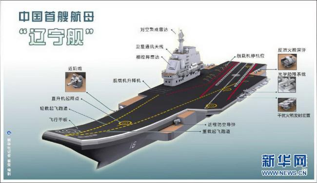 国产航母处设备舾装阶段 实力全球第二