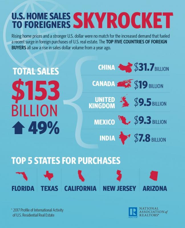 中国买家最多!外国人买美国房产创新高