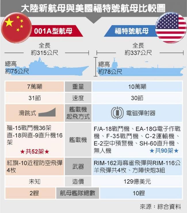 中国新航母技术升级   与美国福特号比较