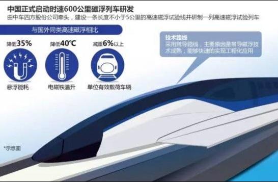 中国高速列车  挑战时速600公里