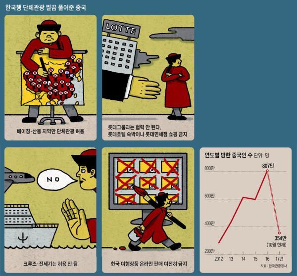 朝鲜日报:中国显露小心眼