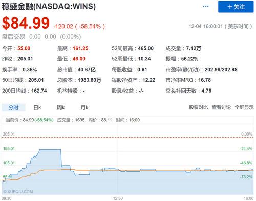 曾经飙升4500%的中国股票 昨晚股价腰斩