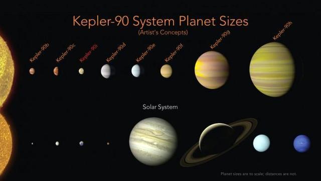 NASA宣布第二个太阳系找到了 去炒房?