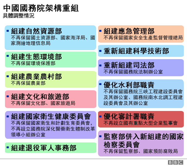 _100393236_china-govt-restructure-list-1-640-nc.png