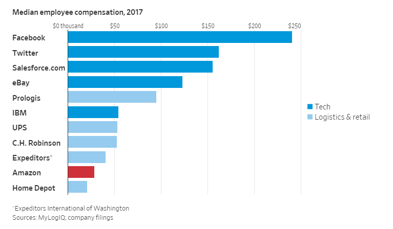 员工薪酬比拼:亚马逊大概是假科技公司