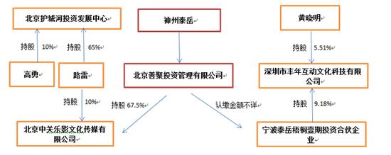 黄晓明名下投资公司众多