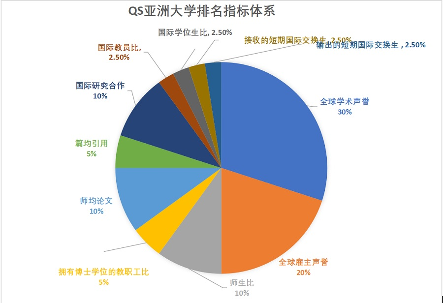 亚洲大学500强排名出炉 中国高校大放异彩