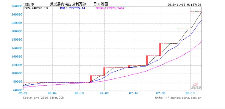 委内瑞拉恶性通胀刷新纪录 中国还要救