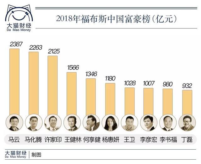 中国亿万富翁几大流派 靠这个发家