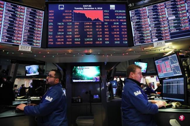 贸易战疑虑凸显 美股暴跌逾3%