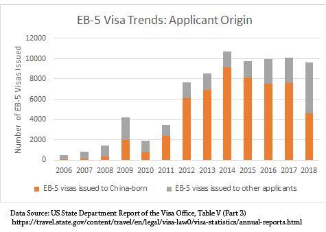 紧闭大门?过去一年美国发放53万张移民签证