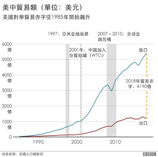 _106851828_china_us_trade_charts_chinese_640-nctrade-deficit.png