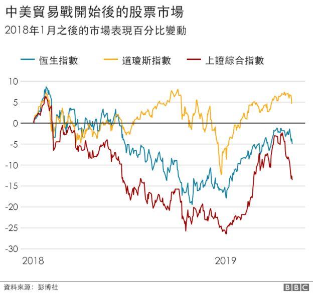 _106851831_china_us_trade_charts_chinese_640-ncstock-markets.png