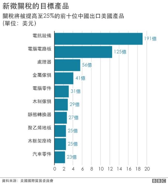 _106851830_china_us_trade_charts_chinese_640-nclatest-tariff-threats.jpg